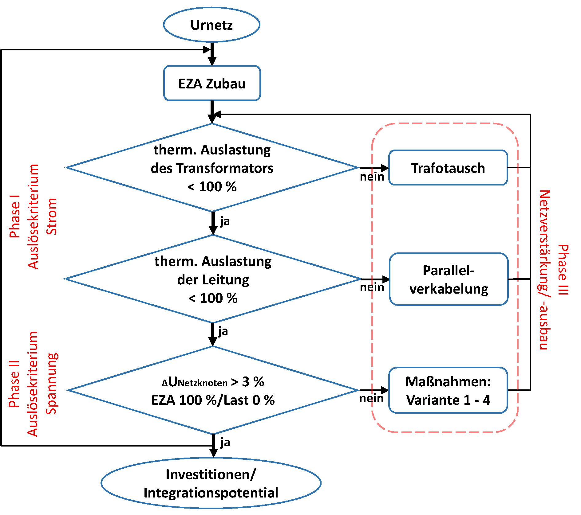 Fein Diagramm Elektrische Verkabelung Fotos - Der Schaltplan ...